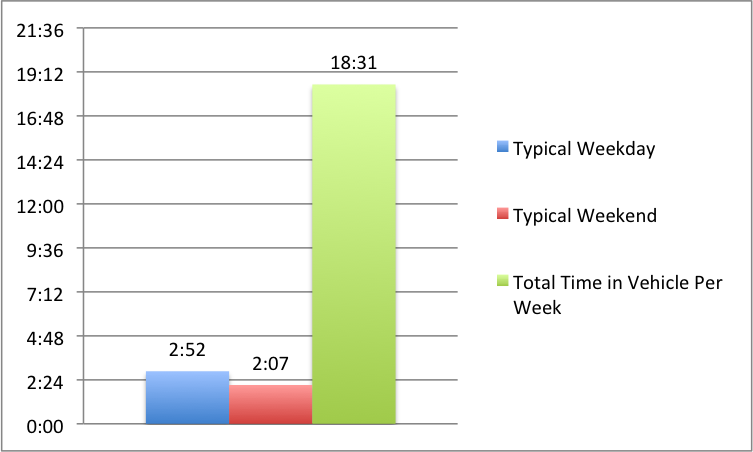 average time in a car survey